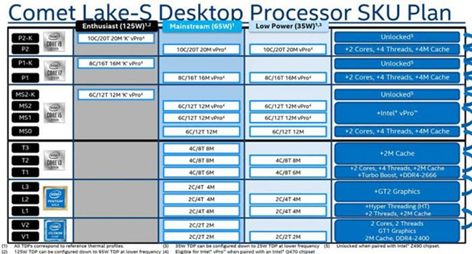 Intel's plans for 2020 could have been revealed in various leaked slides such as this one from www.computerbase.de