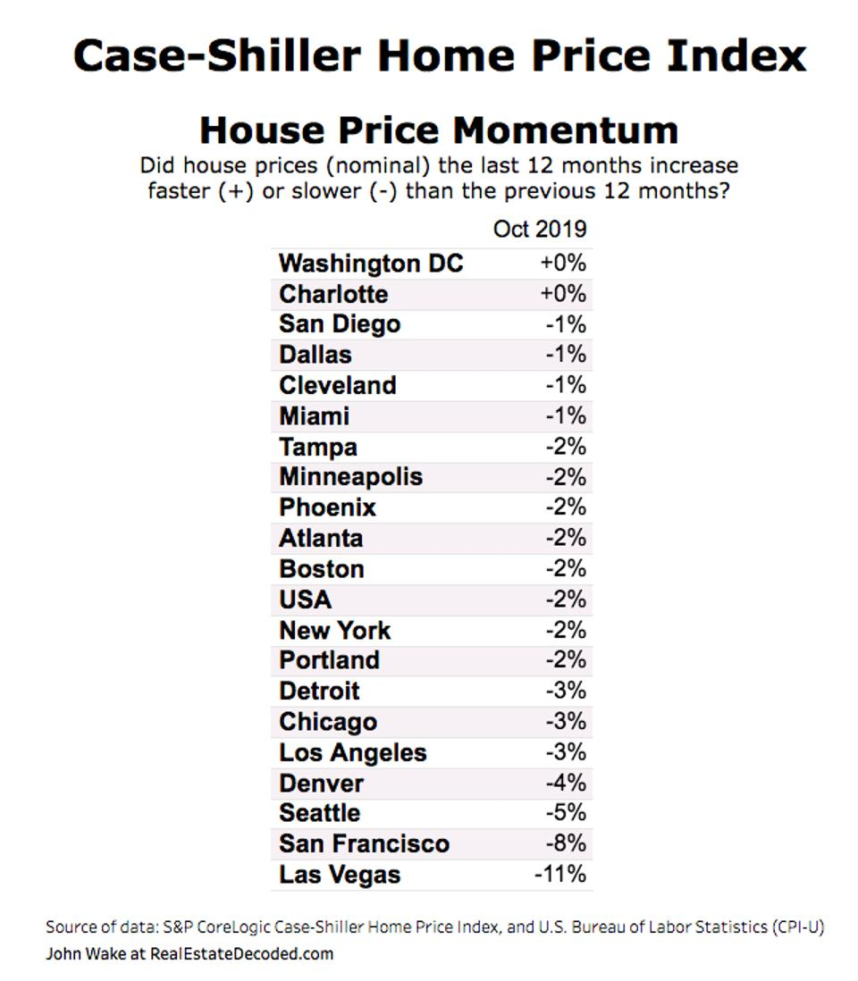 House Price Momentum