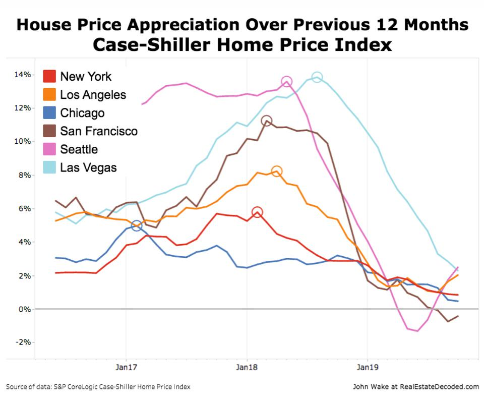 Case-Shiller Home Price Index - Change in 12-Month Appreciation