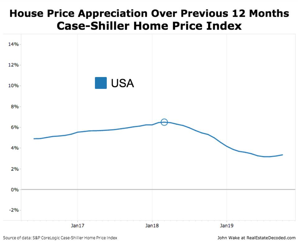 USA Case-Shiller 12-Month Appreciation