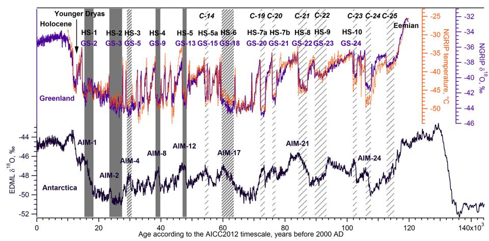 The top plot shows Heinrich events (marked as HS-1, etc.). Current time is at the left going back in history to the right, note X-axis is in 1,000-year increments, so 20,000 years ago, etc.