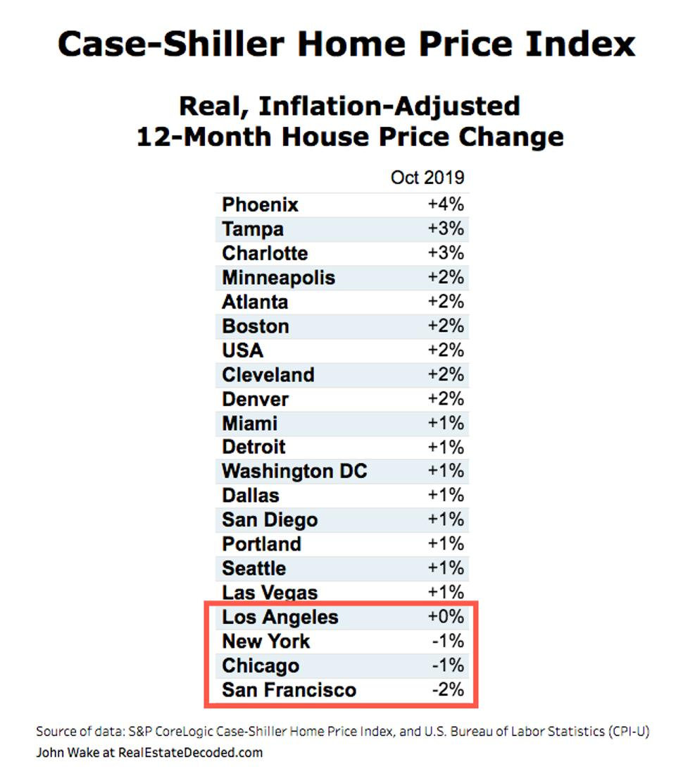 Real, Inflation-Adjusted 12-Month House Price Change