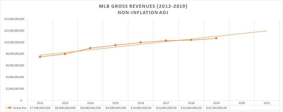 MLB-Gross-Revenues---2012-19