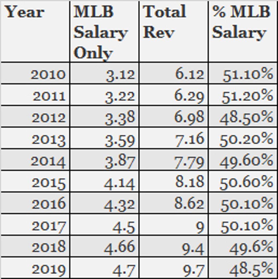 MLB revenues to MLB salary