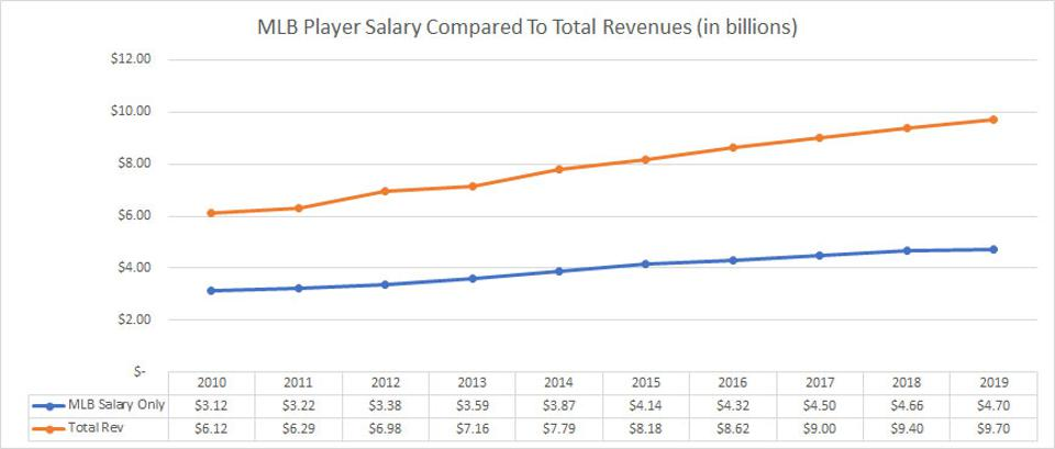 Percent-rev-to-MLB-player-comp-diff