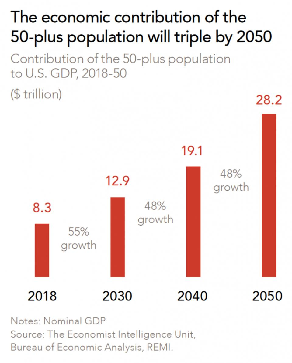 graph showing that economic contribution of the 50-plus population will triple by 2050