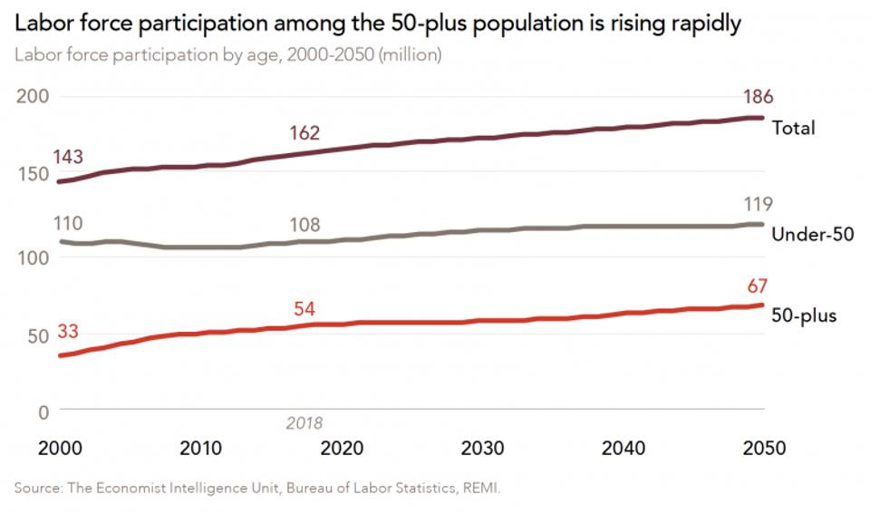 graph showing labor force participation among the 50-plus population is rising rapidly