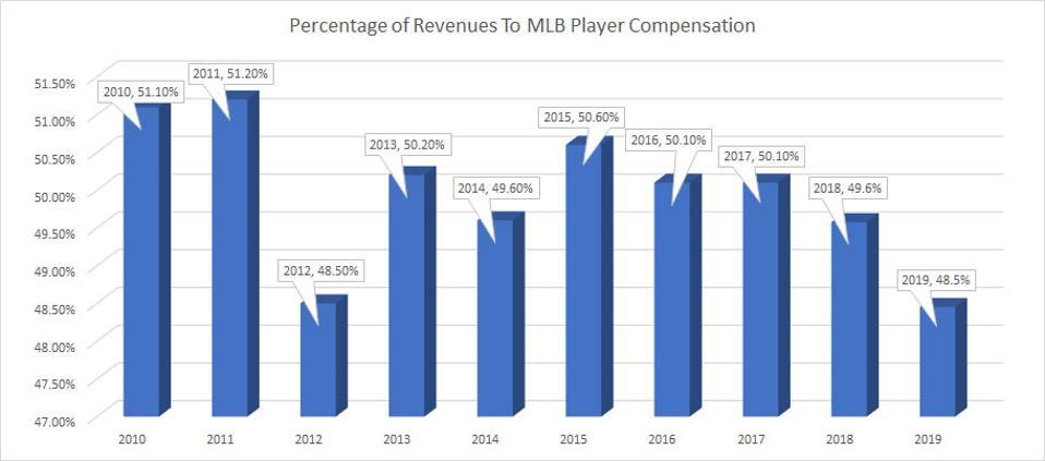 Percent-rev-to-MLB-player-comp