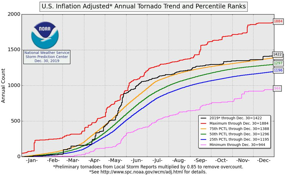 A graph of inflation-adjusted tornado reports across the United States in 2019.