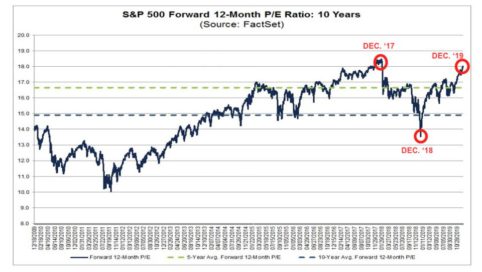 S&P 500 forward 12-month P/E ratio