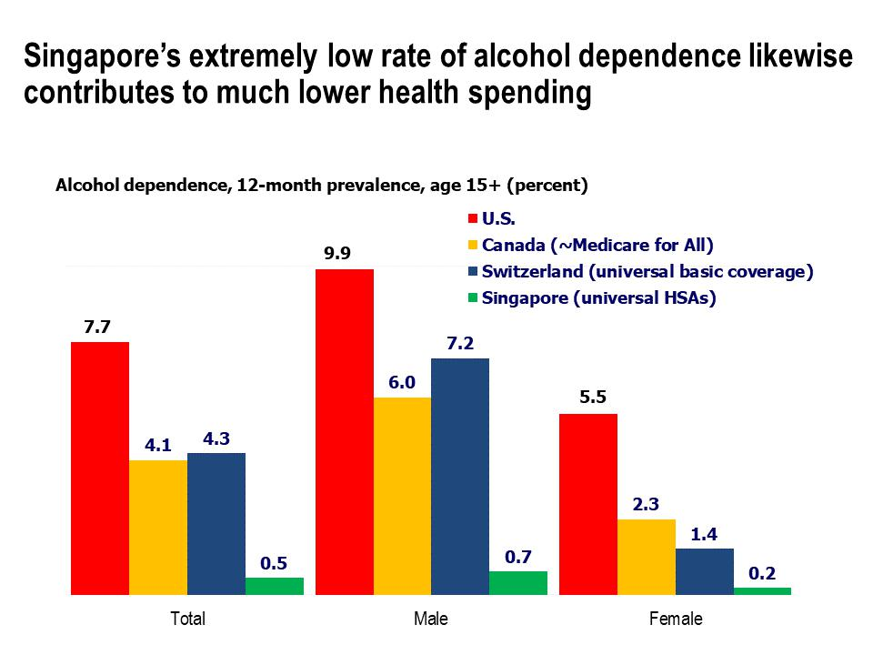 Prevalence of alcohol dependence, age 15+