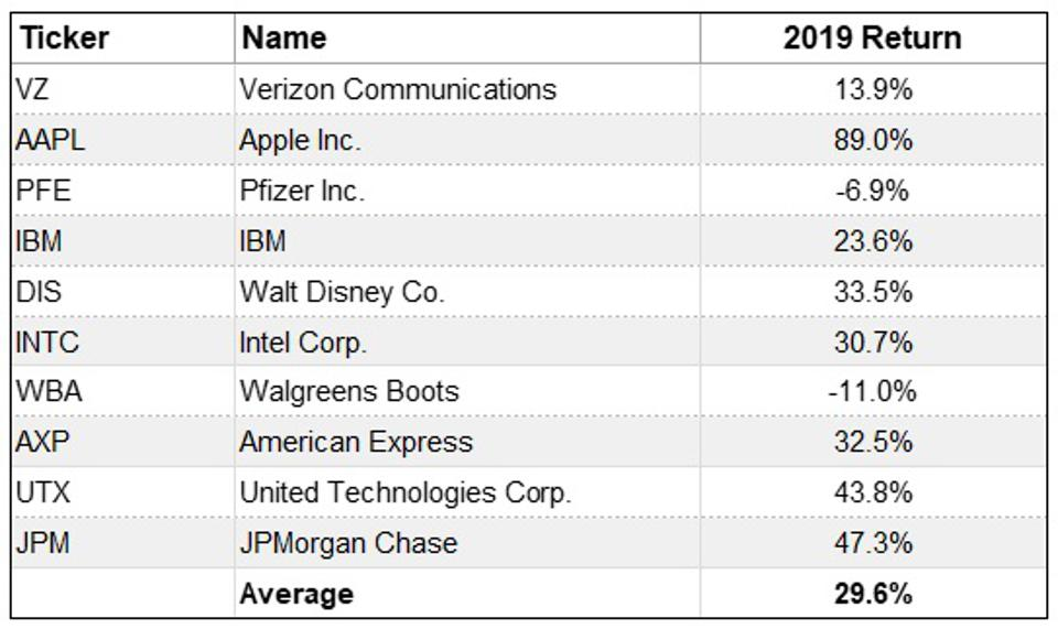 Dobermans of the dow 2019 performance.