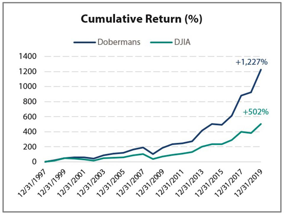 Dobermans of the Dow long term performance