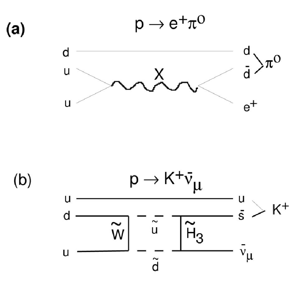 Two possible pathways for proton decay in SU(5) grand unification.