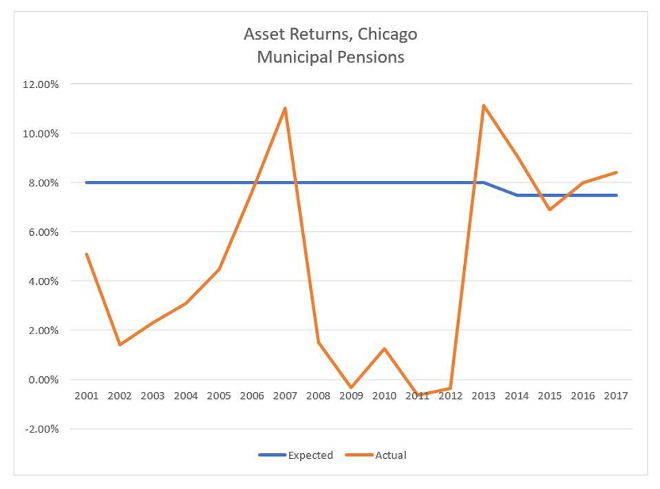 Asset returns 2001 - 2017
