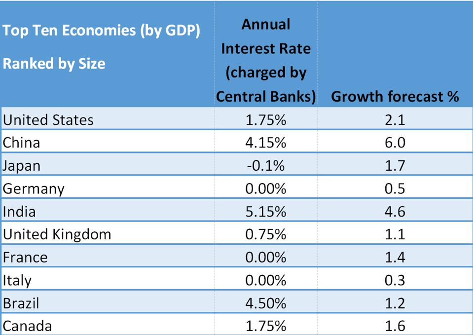 Interest rates and economic growth 2020 forecast for the top ten economies