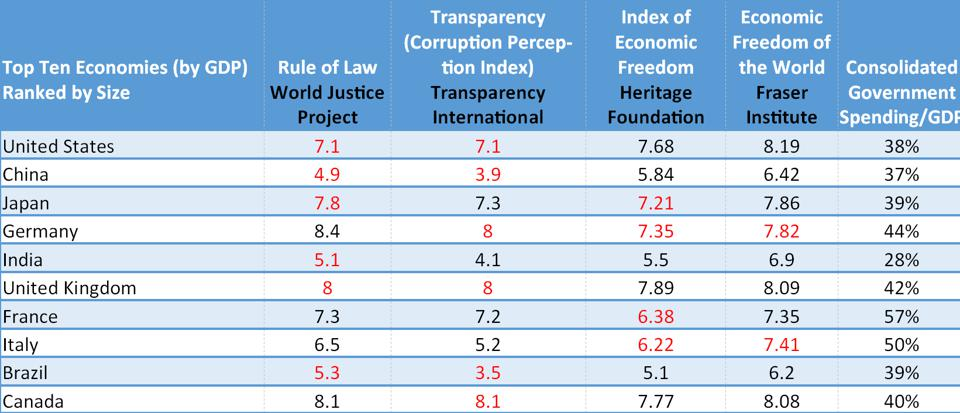 Top ten economies: rule of law, corruption, economic freedom and government spending