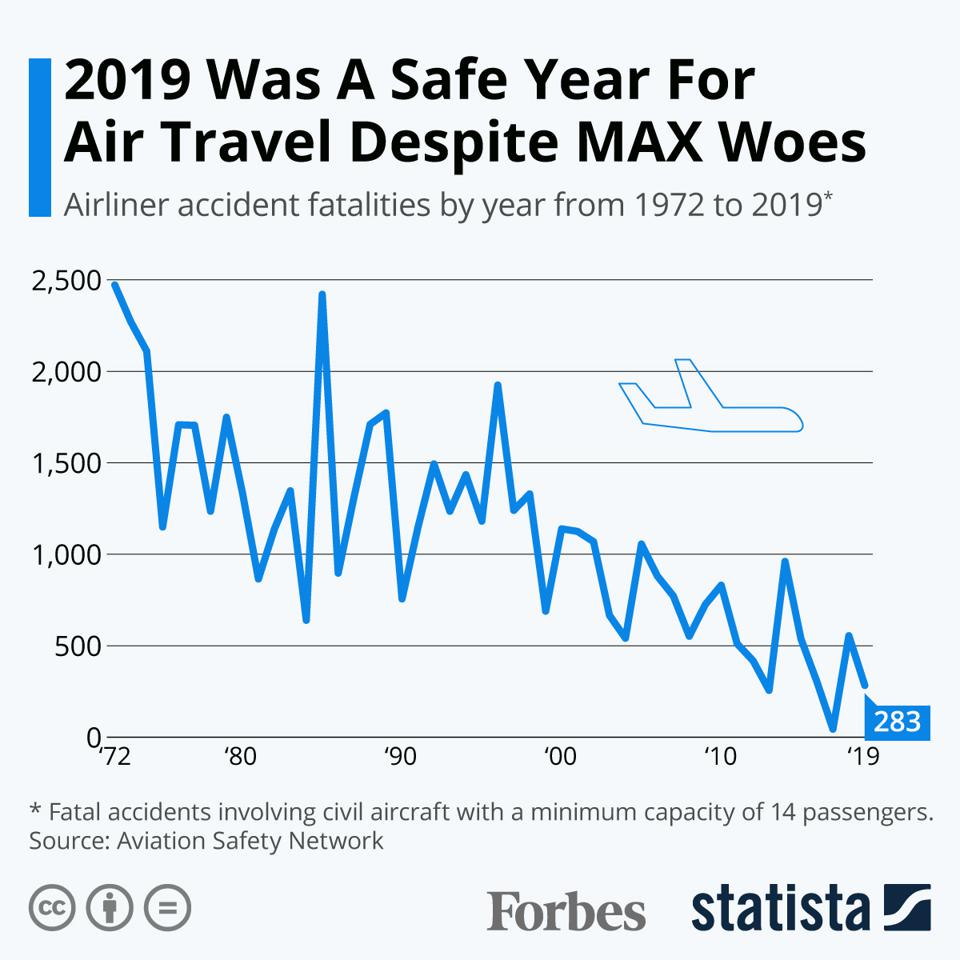 2019 Was A Safe Year For Air Travel Despite MAX Woes