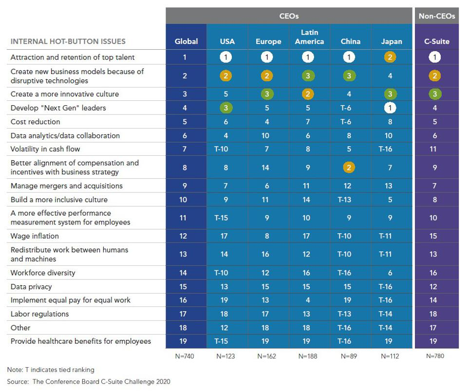 A chart showing the top internal ″hot-button″ issues of global CEOs and other top executives.