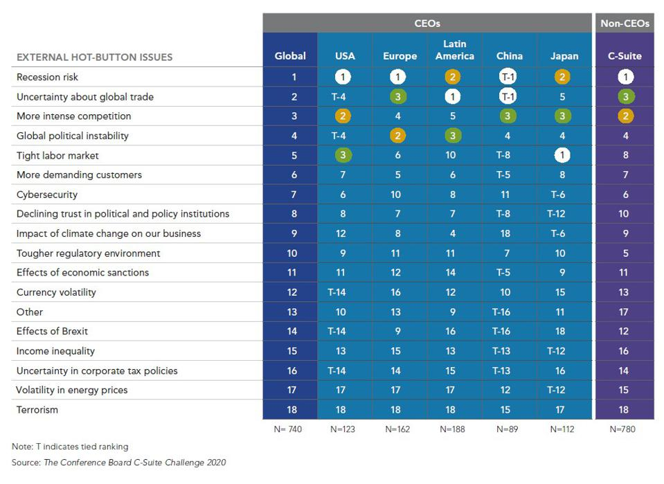 A chart showing the top external ″hot-button″ issues concerning CEOs and other executives in the latest Conference Board survey.