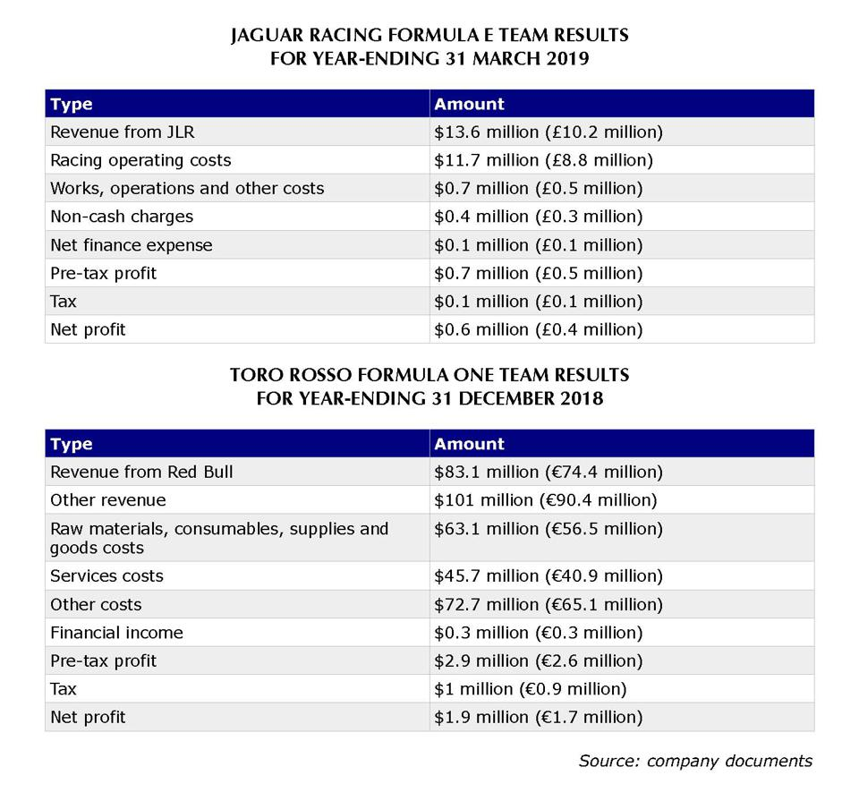The cost of running Jaguar's Formula E team is equivalent to just 6.4% of Toro Rosso's spending in F1