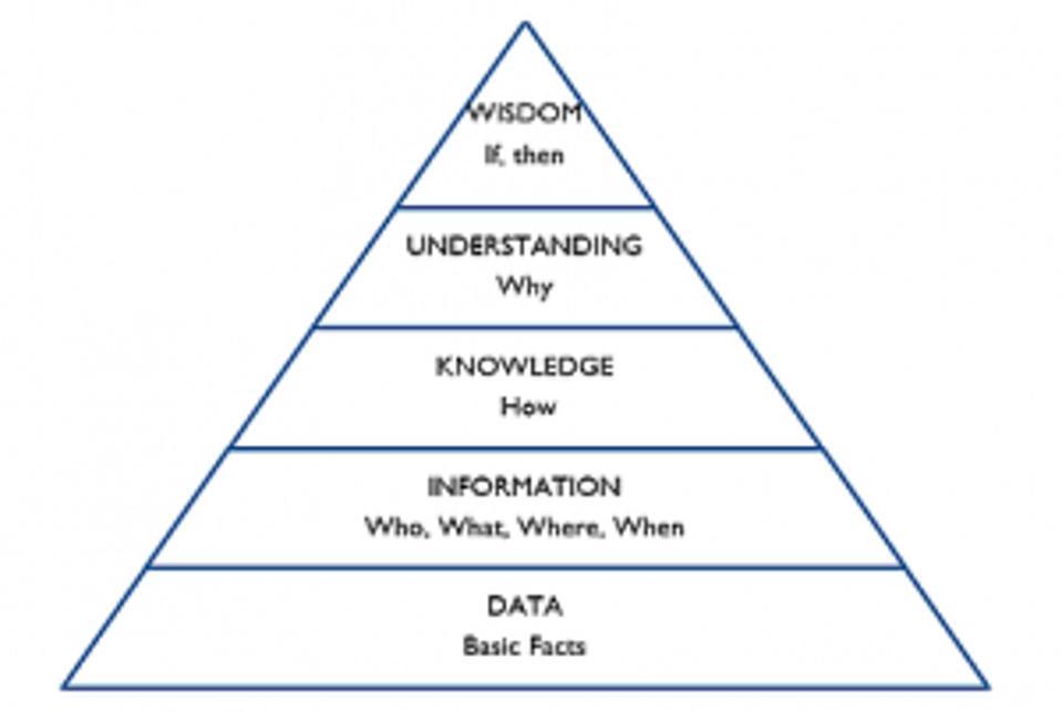 DIKUW Pyramid