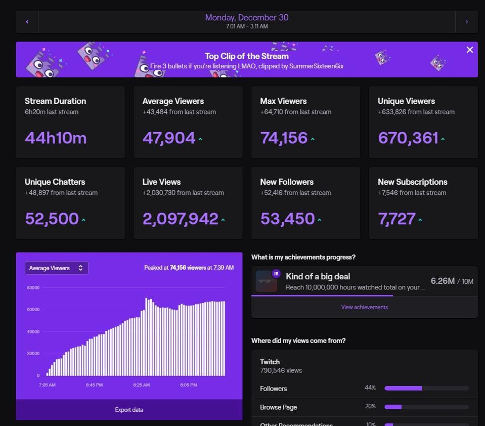 Capture of Twitch stream statistics