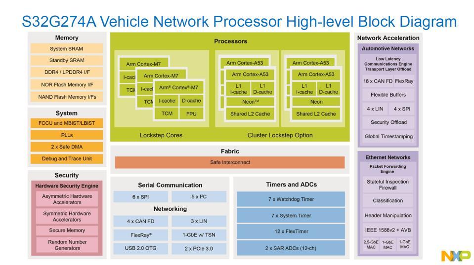 NXP S32G Gateway processor block diagram