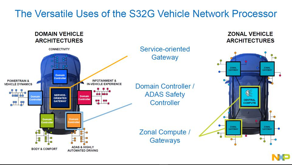 Some of the potential use cases for the NXP S32G gateway processor
