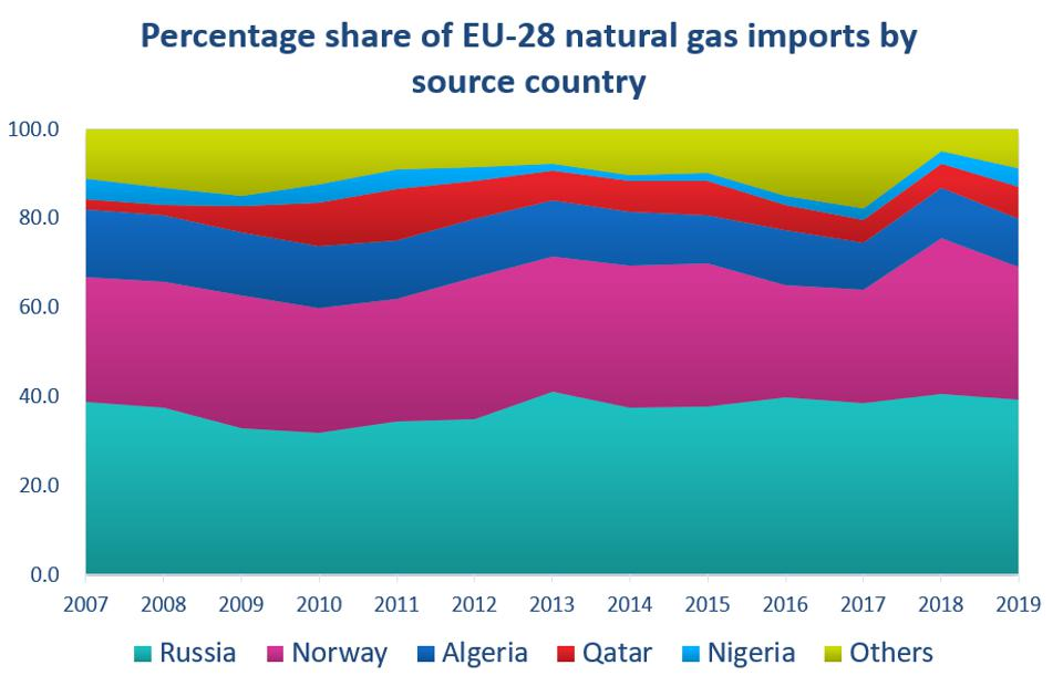 European Union imports of natural gas by country.