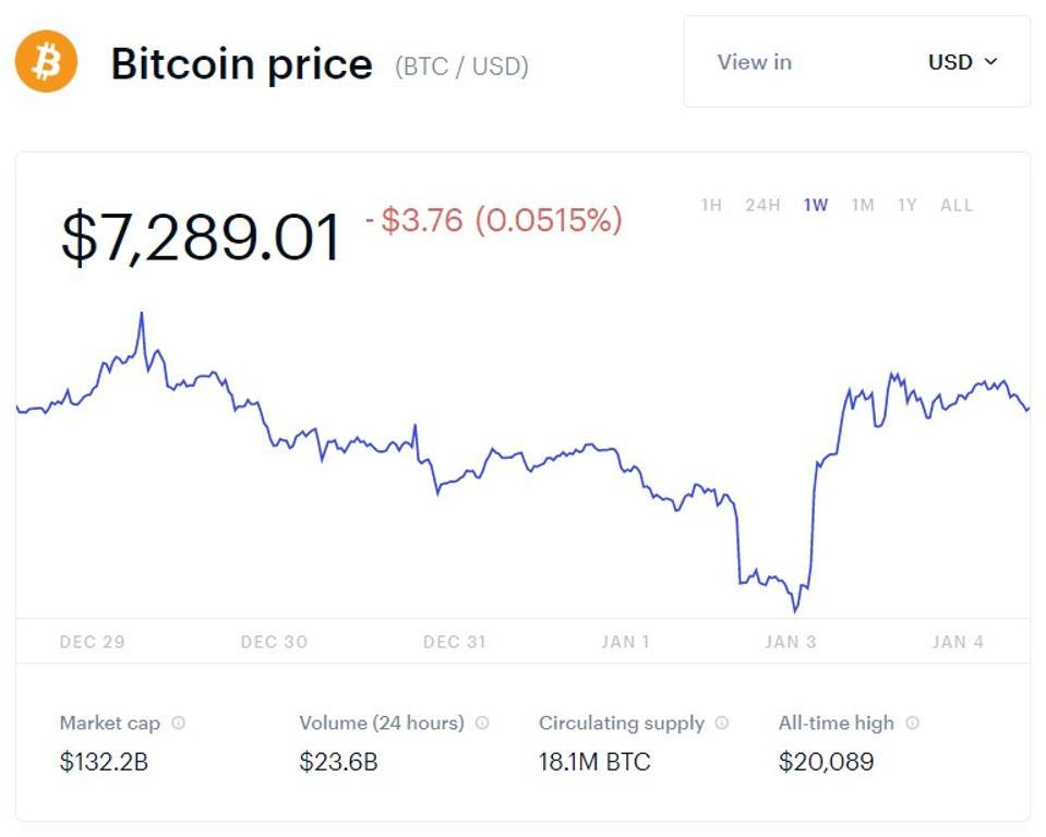 bitcoin, bitcoin price, iran, chart