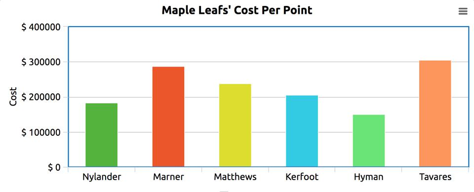 Maple Leafs' Cost Per Point
