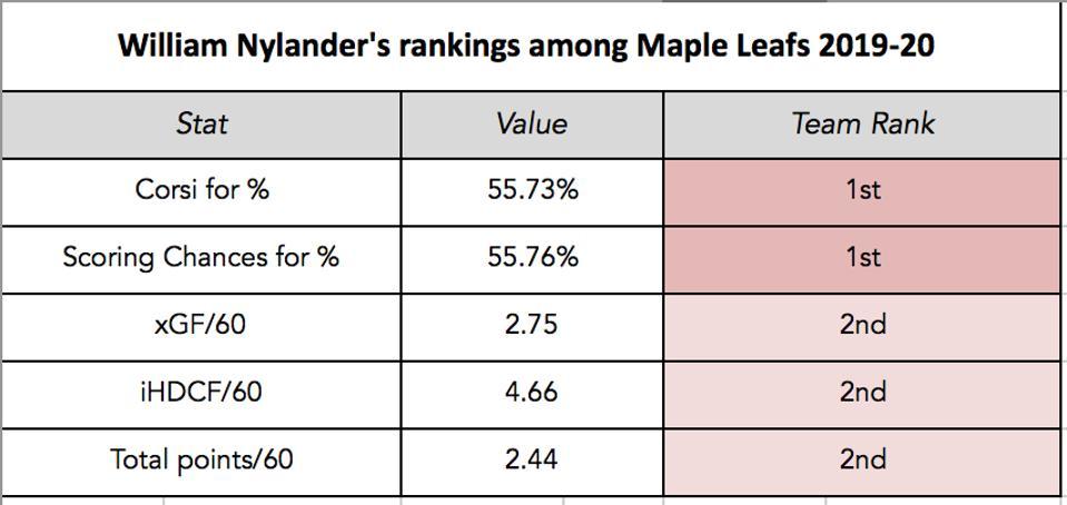 Nylander's team rankings 2019-20