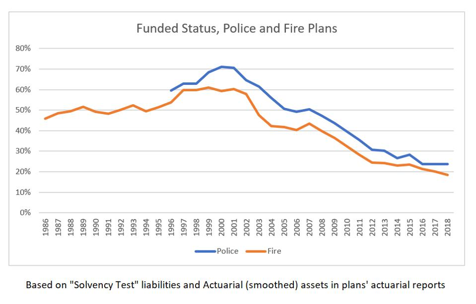 police + fire funded status