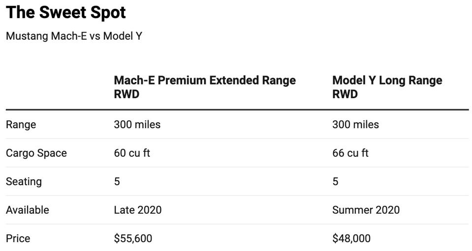 Sweet spot for Mach-E and Model Y.