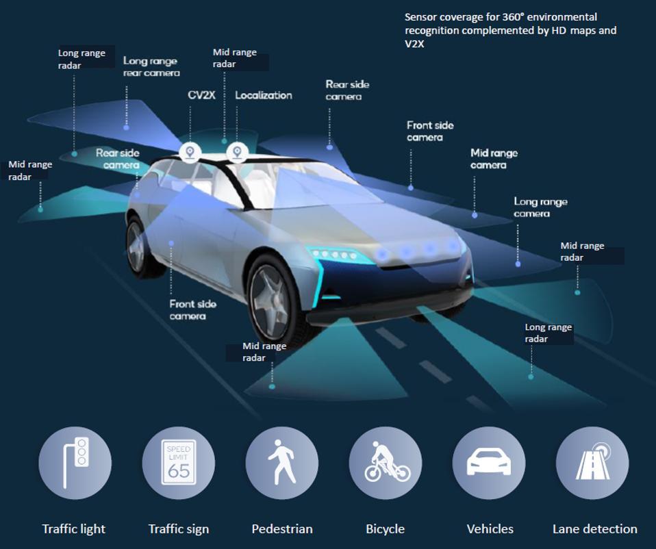 Snapdragon Ride sensor support for L2+