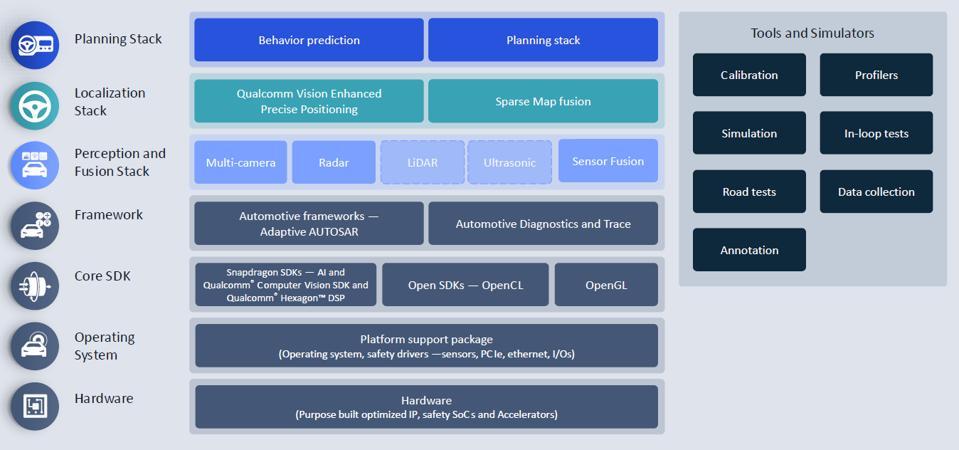 Qualcomm Ride Autonomous software stack