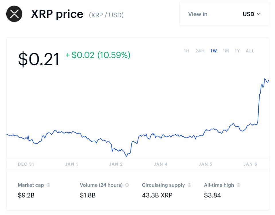 Ripple, XRP, bitcoin, bitcoin cash, ethereum, litecoin, bitcoin price, ripple price, XRP price, Brad Garlinghouse, chart