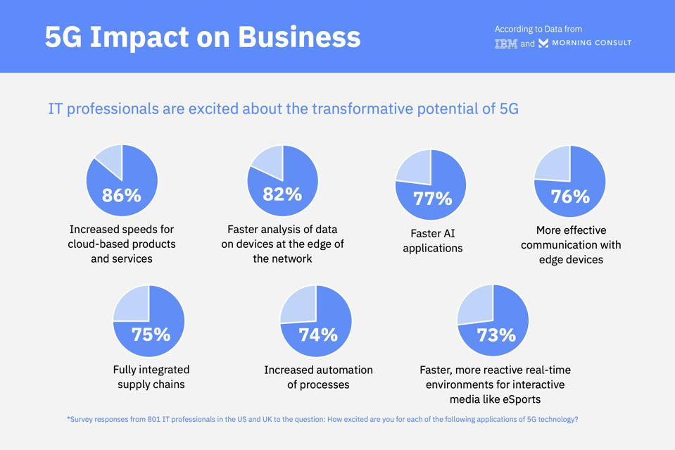 photo of morning consult and ibm data on 5G impact on business