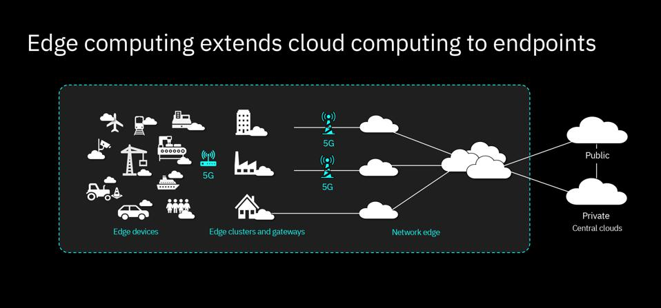 diagram of edge computing
