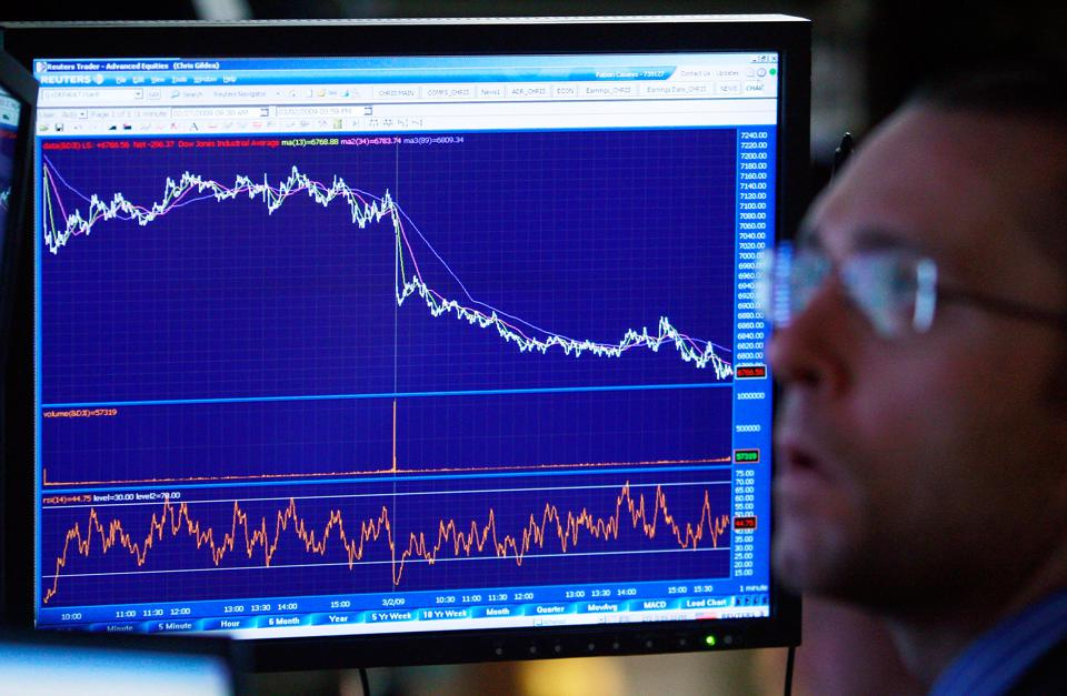 Dow Drops Below 7000 For First Time In 12 Years