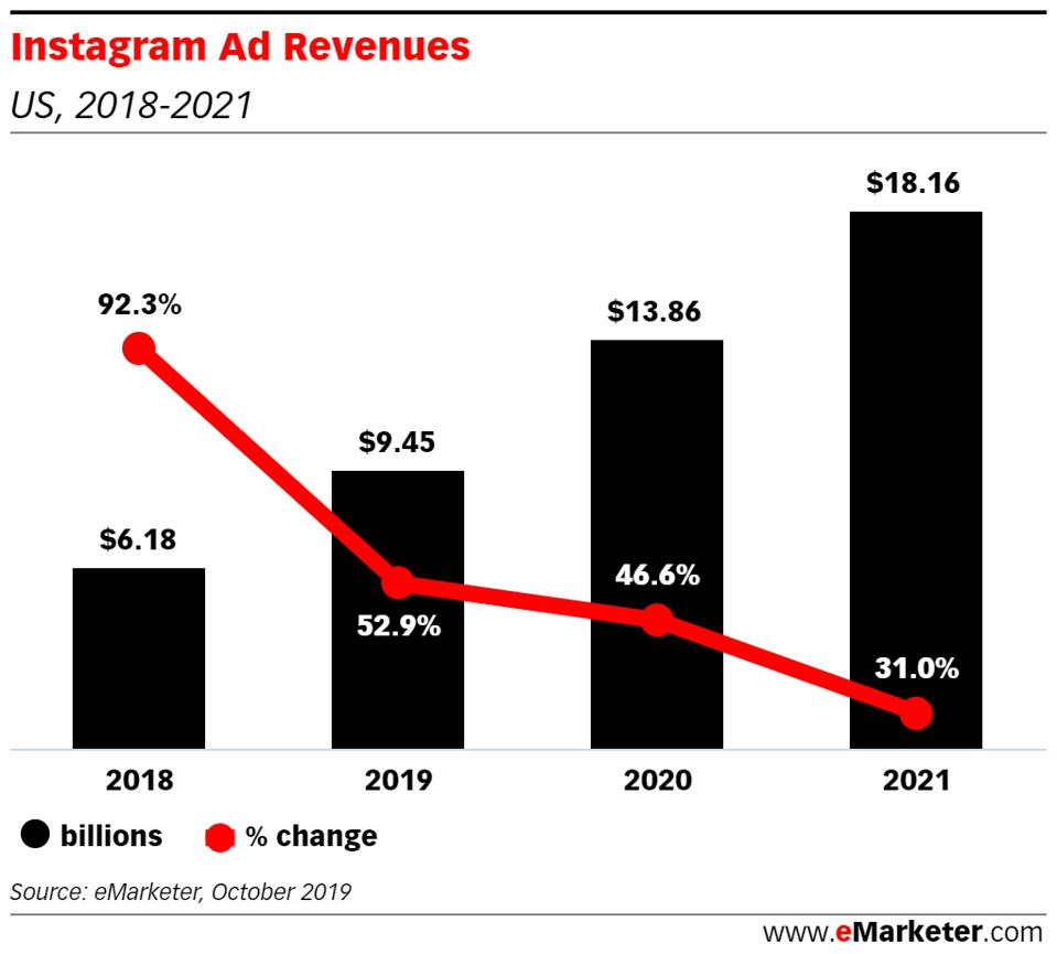 Instagram is opening up new ways for advertisers to reach customers.