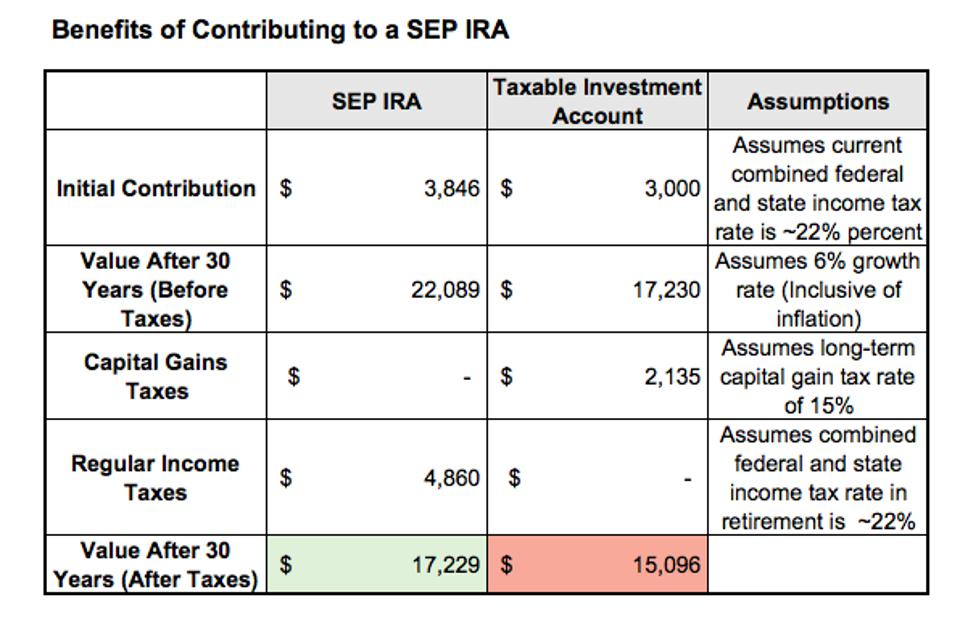 A table illustrating the tax benefits of contributing to a SEP IRA (same content as body paragraph)