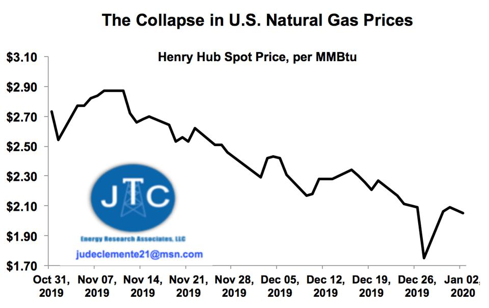 The fall of U.S. gas prices