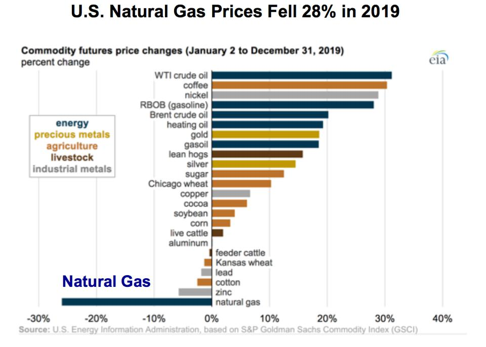 Commodity price changes in 2019