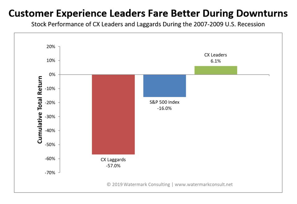 Graphic:  Customer Experience leaders fare better during downturns