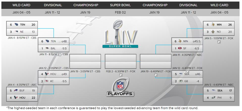 This is an image of Nfl Playoffs Printable Bracket within finals