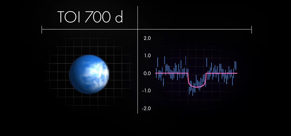 The outermost planet, TOI 700 d, is the only one of the known worlds in this system in the habitable zone. It is about 1.2 times Earth's size, and is probably rocky.