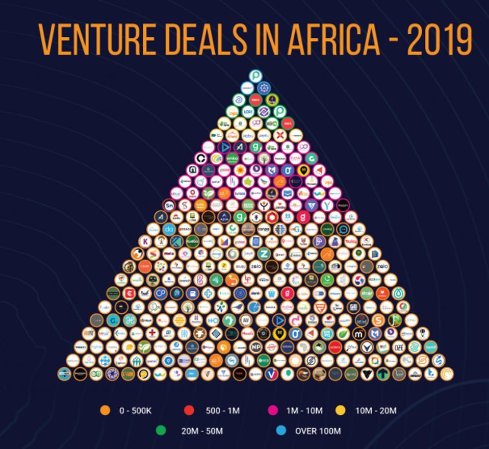 Venture deals in Africa 2019, according to WeeTracker.