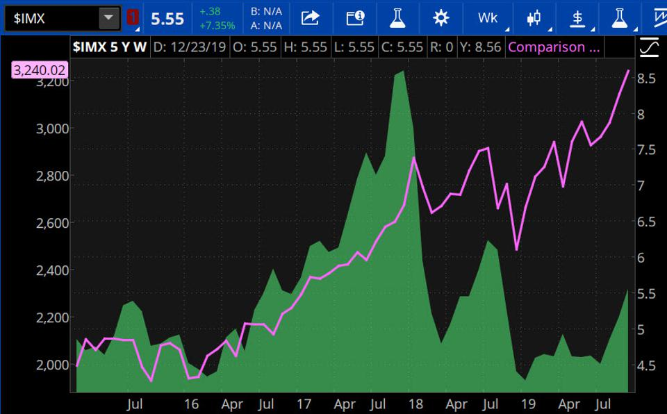 Data source: TD Ameritrade, S&P Dow Jones Indices. Chart source: The thinkorswim® platform from TD Ameritrade.
